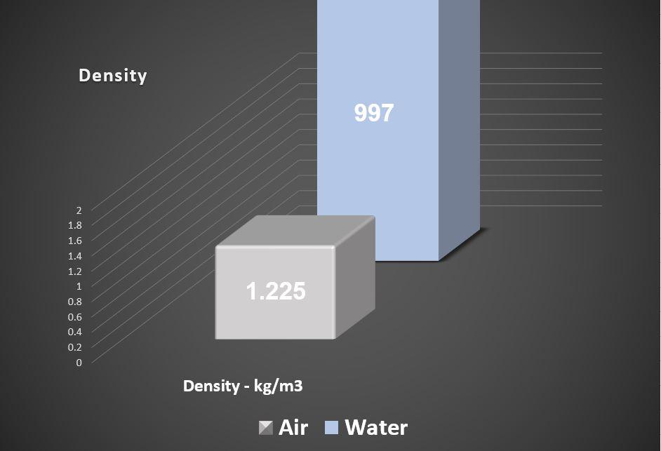 Density comparison chart, air vs water