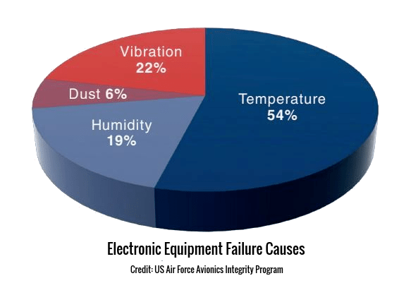 Electronic equipment failure causes pie chart