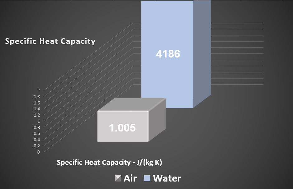Specific heat capacity comparison chart, air vs water