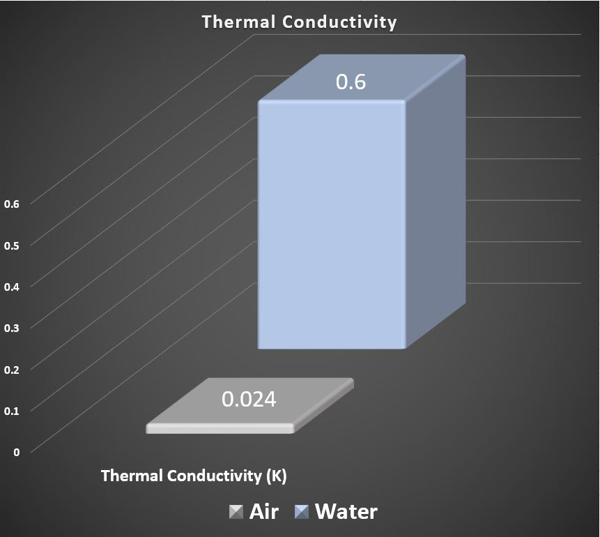 Thermal conductivity comparison chart, air vs water
